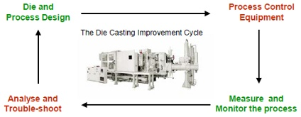 The Die Casting Improvement Cycle